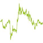 wikifolio-Chart: OCCASIO_INVESTOR