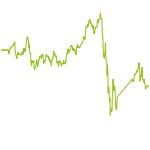 wikifolio-Chart: Chiesta IC2019