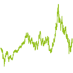 wikifolio-Chart: rising asia