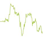 wikifolio-Chart: Investopedia