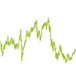 wikifolio-Chart: Valraket Value