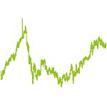 wikifolio-Chart: Valuemine A