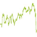 wikifolio-Chart: AktienPowerDeutschland