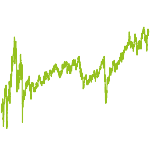wikifolio-Chart: Value trifft Growth und Momentum