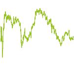 wikifolio-Chart: BOKLA MedienWelt