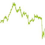 wikifolio-Chart: FLGHF ZRH