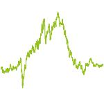 wikifolio-Chart: Deutsche StartUps