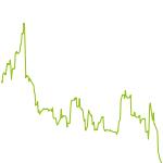 wikifolio-Chart: Gelegenheiten nutzen
