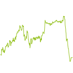 wikifolio-Chart: Depotmanagement