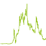 wikifolio-Chart: Strong_Invest