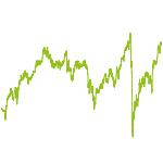 wikifolio-Chart: Value – Relative Stärke Schweiz