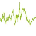 wikifolio-Chart: MoneyBox-Trading