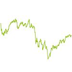 wikifolio-Chart: Dividenden <-> Offensiv
