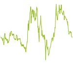 wikifolio-Chart: AI-FOOD-CHEMESTRY-420-XRP-BANKs