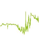 wikifolio-Chart: Anleihen mit Geduld