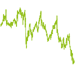 wikifolio-Chart: Basisportfolio