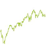 wikifolio-Chart: WarDog