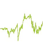 wikifolio-Chart: Cost Averaging International