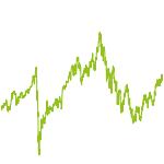 wikifolio-Chart: Die Welt
