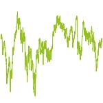 wikifolio-Chart: Value Vermögensaufbau
