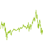 wikifolio-Chart: TQX MEGAWACHSTUM WELT (+GOLD)