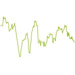 wikifolio-Chart: #HotStock