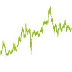 wikifolio-Chart: Stärke im Crash angelehnt F.Homm