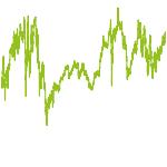 wikifolio-Chart: Vermögensanlage