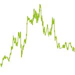 wikifolio-Chart: Wolfs Wahl - Gold-Silber-Platin