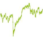 wikifolio-Chart: Aktien, Bonds, Anleihen und ETF