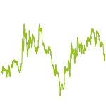 wikifolio-Chart: DAX 3.0