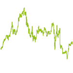 wikifolio-Chart: KMInvest
