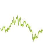 wikifolio-Chart: Cassandras Legacy