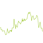 wikifolio-Chart: Trendfolge Calls und Puts 50:50