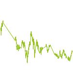 wikifolio-Chart: Ressourcen - kleine Titel