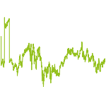 wikifolio-Chart: Ibex, Athex, PG.
