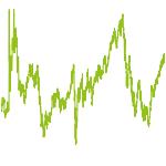 wikifolio-Chart: starkes folio