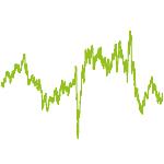 wikifolio-Chart: ZC - TSI D M-Dax-Werte