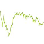 wikifolio-Chart: Das Sündendepot
