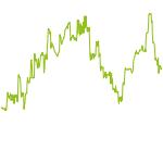 wikifolio-Chart: 4 X DE30 langfristig