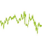 wikifolio-Chart: Wille's Wachstum Werte