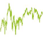 wikifolio-Chart: DividendStars