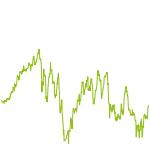 wikifolio-Chart: Medtech/Biotech