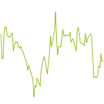 wikifolio-Chart: Aktien weltweit nach Levermann