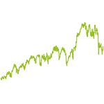 wikifolio-Chart: Elliott Wave Trading konservativ