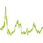 wikifolio-Chart: Intelligent Matrix Leverage