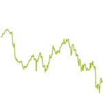 wikifolio-Chart: Dynamik DB Invest 50