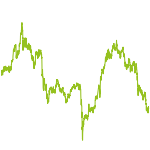 wikifolio-Chart: OÖ10 Werte