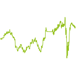 wikifolio-Chart: Gold Silber Minen Selection