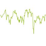 wikifolio-Chart: MG Smart HDAX